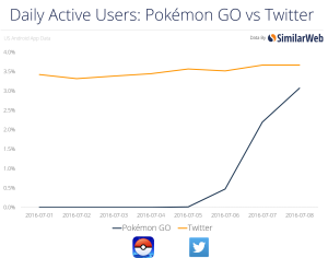Pokemon Go Vs Twitter