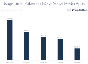 Pokemon Go vs social media