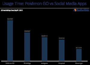 Pokemon Go vs social media